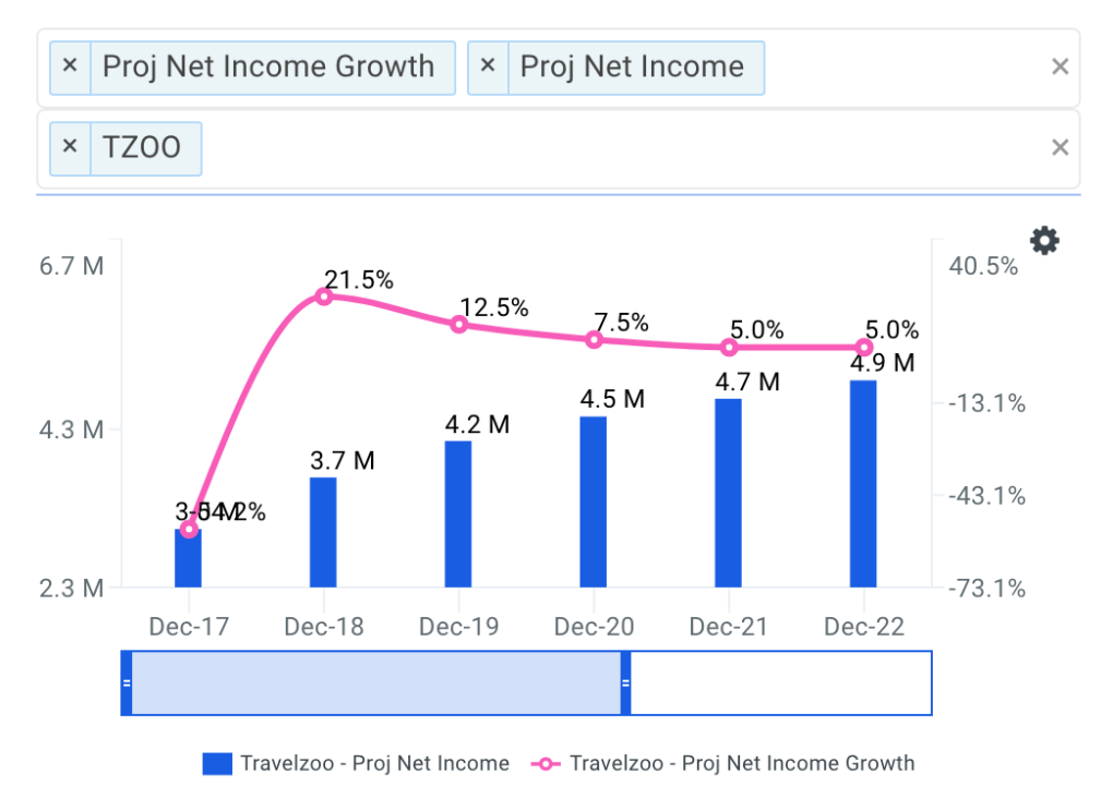 Travelzoo projected net income chart