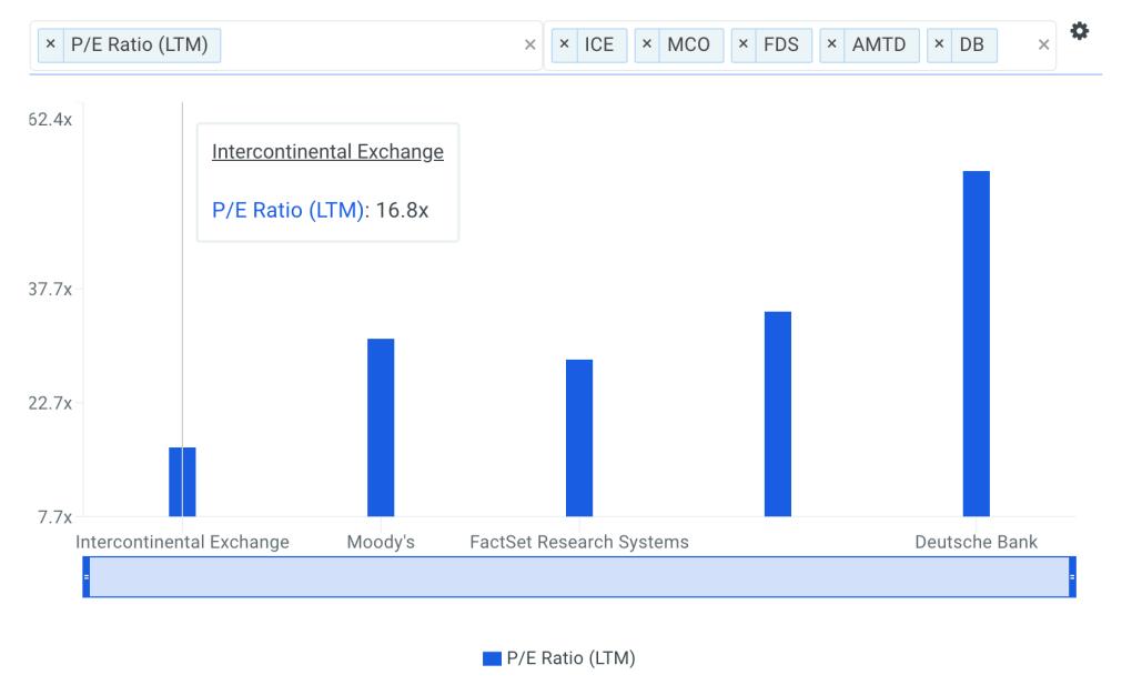 ICE P/E Ratio vs Peers Chart