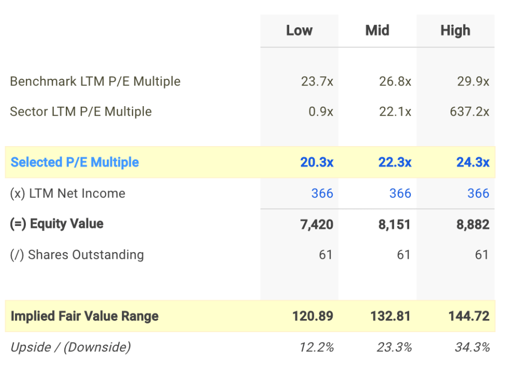 CSL P/E Valuation Calculation