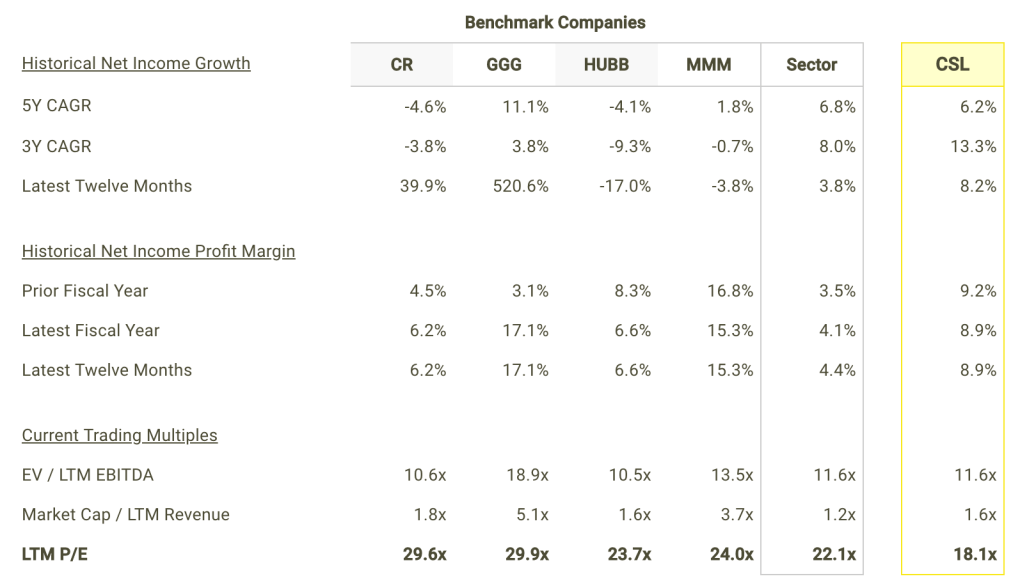 CSL Net Income Growth and Margins vs Peers Table