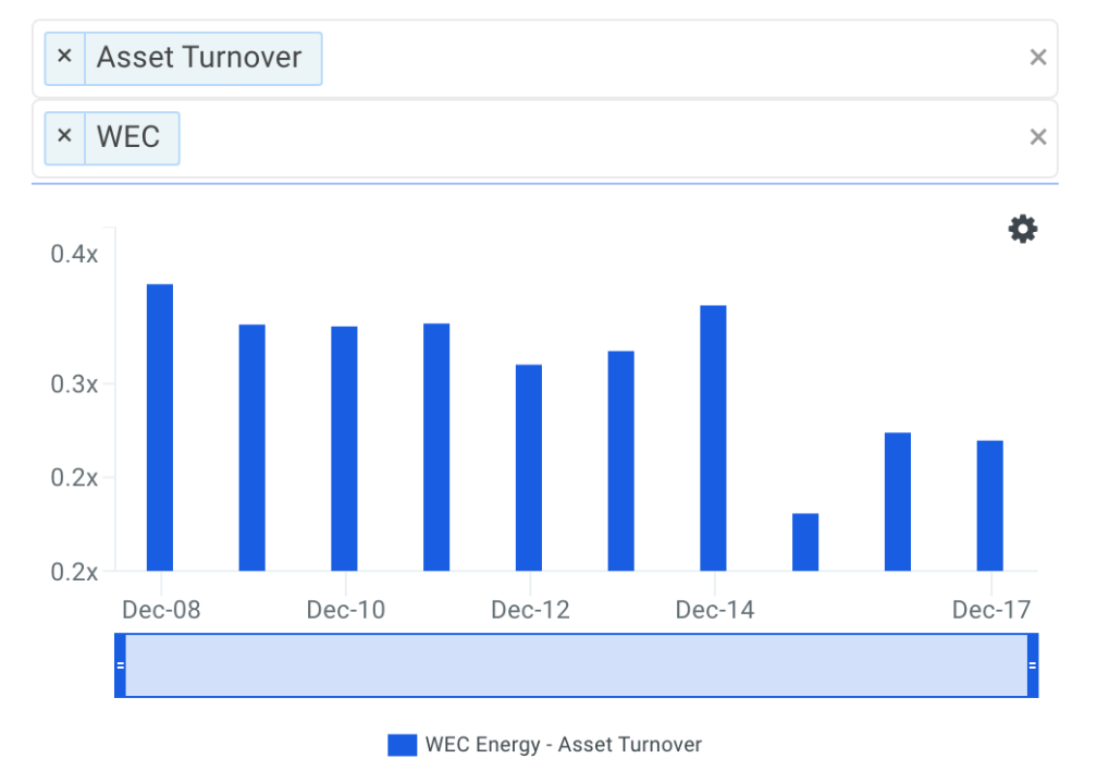 WEC Asset Turnover Trends