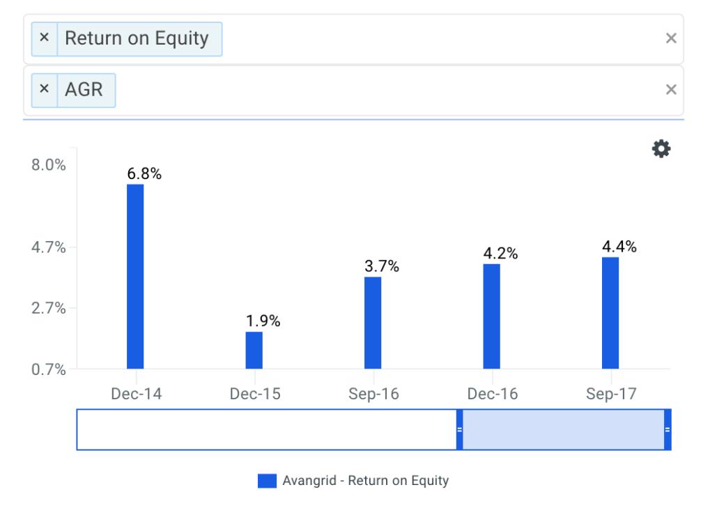 Avangrid's ROE Trends Chart