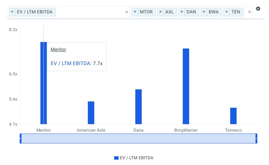 MTOR EBITDA Multiple vs Peers Chart