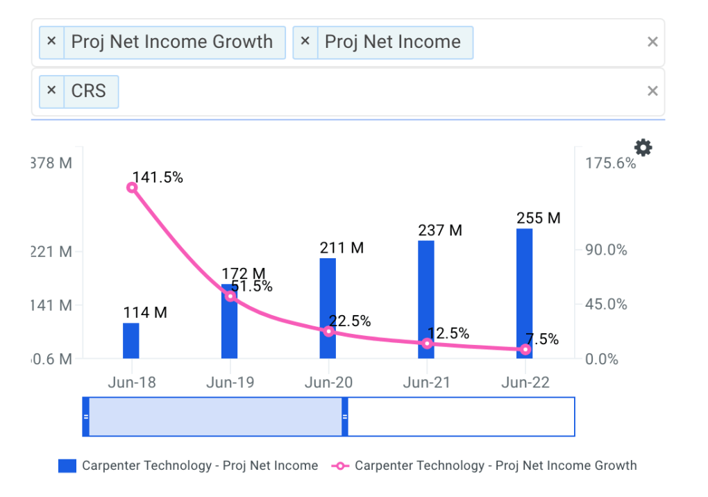 Carpenter Technology projected net income chart