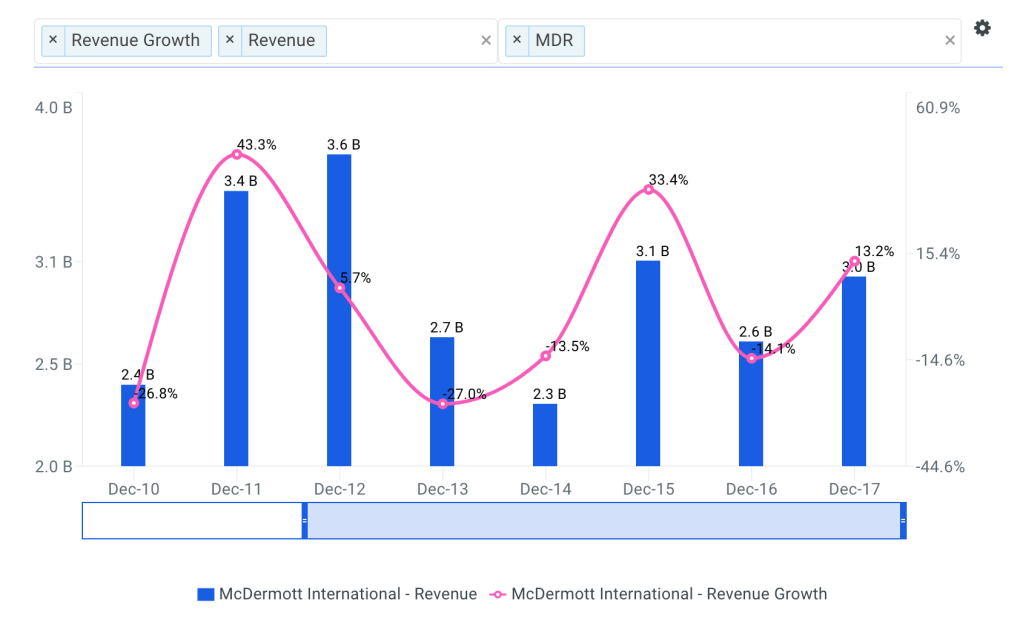 McDermott Revenue Growth Chart