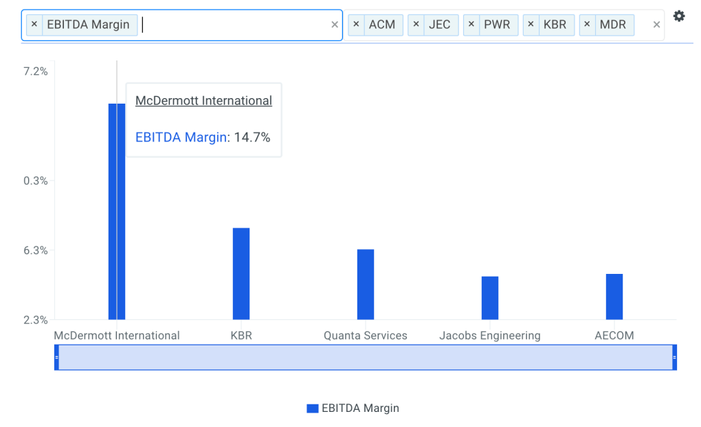 McDermott EBITDA Margin vs Peers Chart