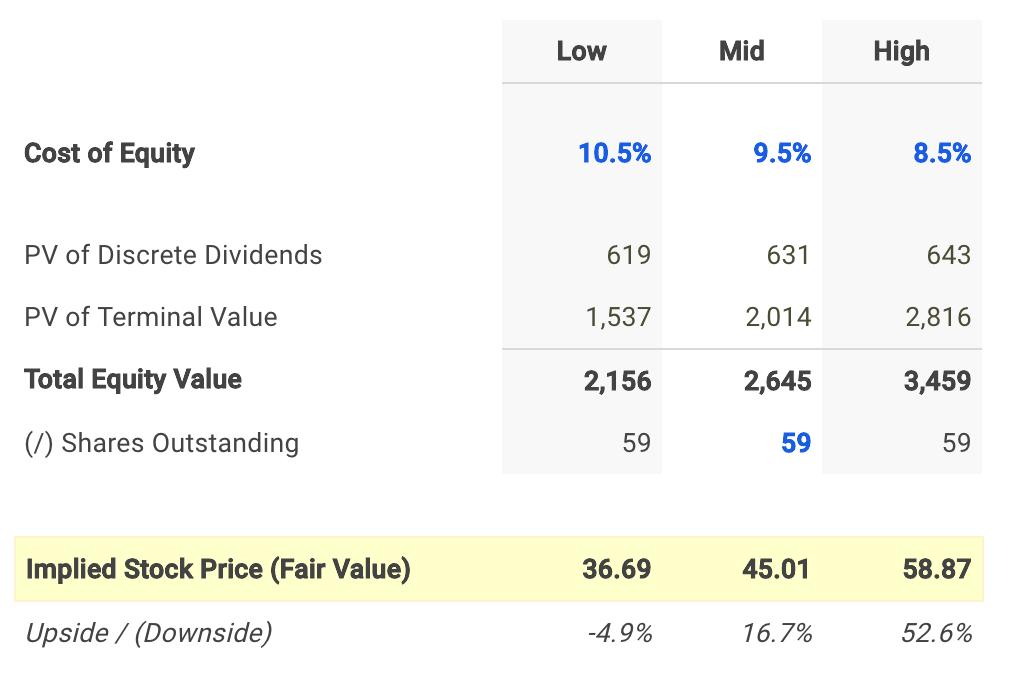 Main Street Capital Dividend Fair Value Conclusion