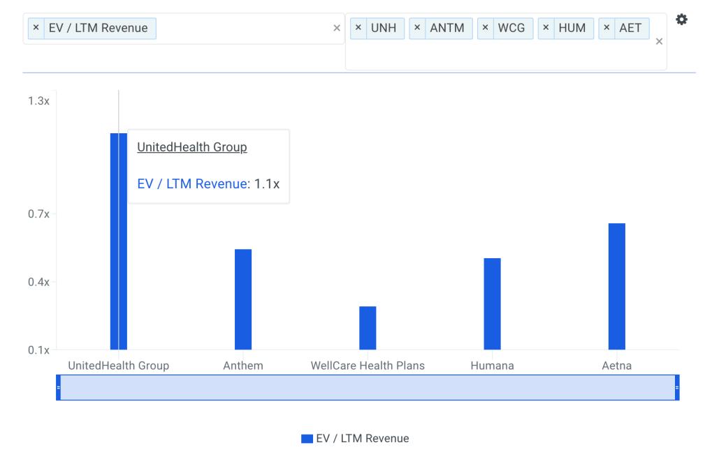 UNH Sales Multiple vs Peers Chart