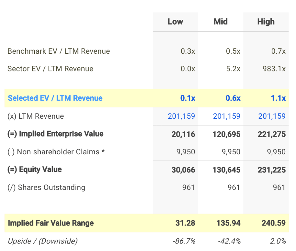 UNH EV / Sales Valuation Calculation