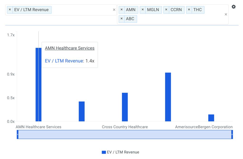 AMN Sales Multiple vs Peers Chart