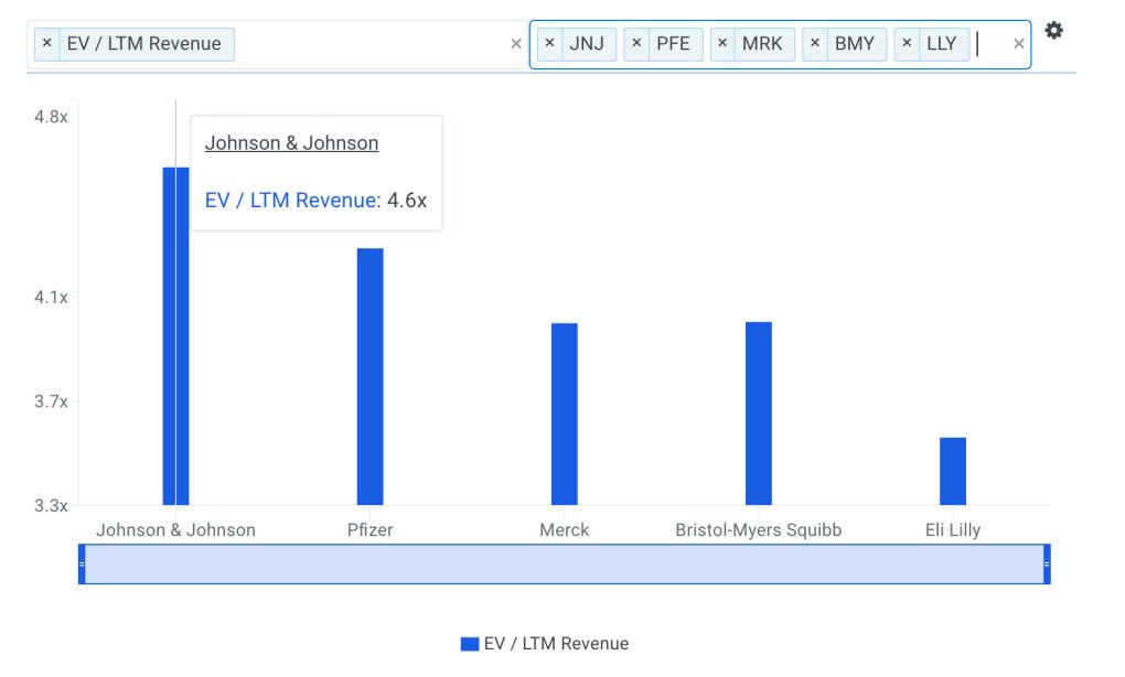 JNJ Sales Multiple vs Peers Chart