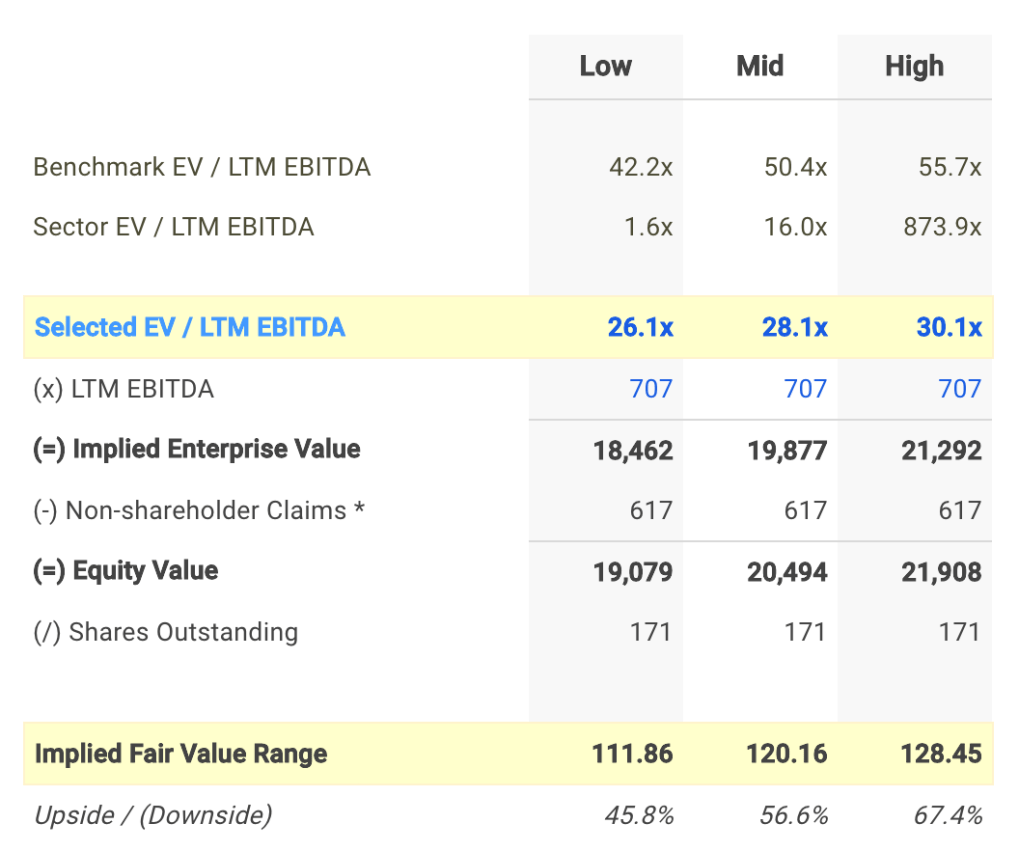 AKAM EV / EBITDA Valuation Calculation