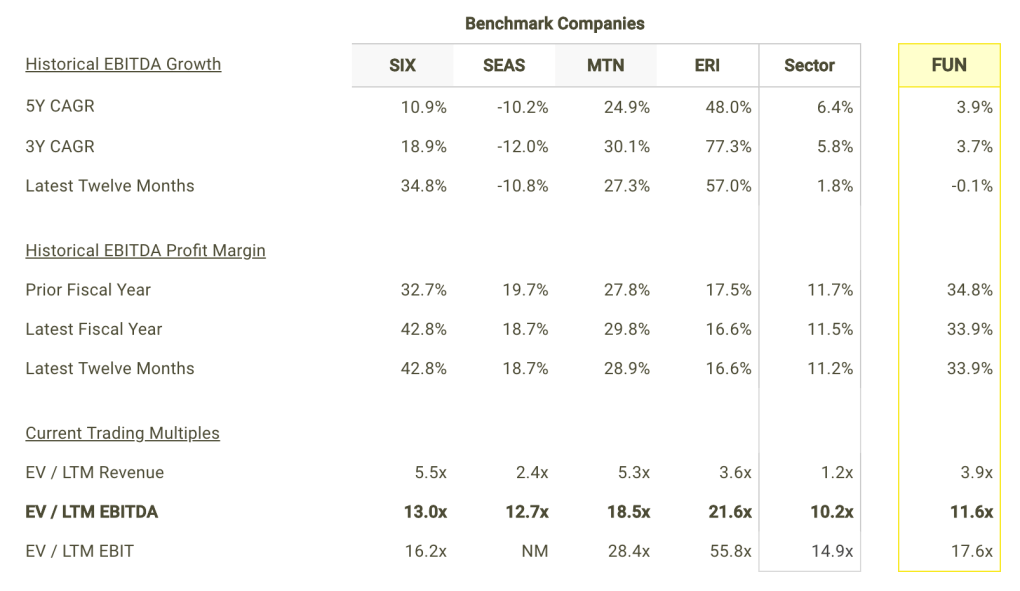 FUN EBITDA Growth and Margins vs Peers Table