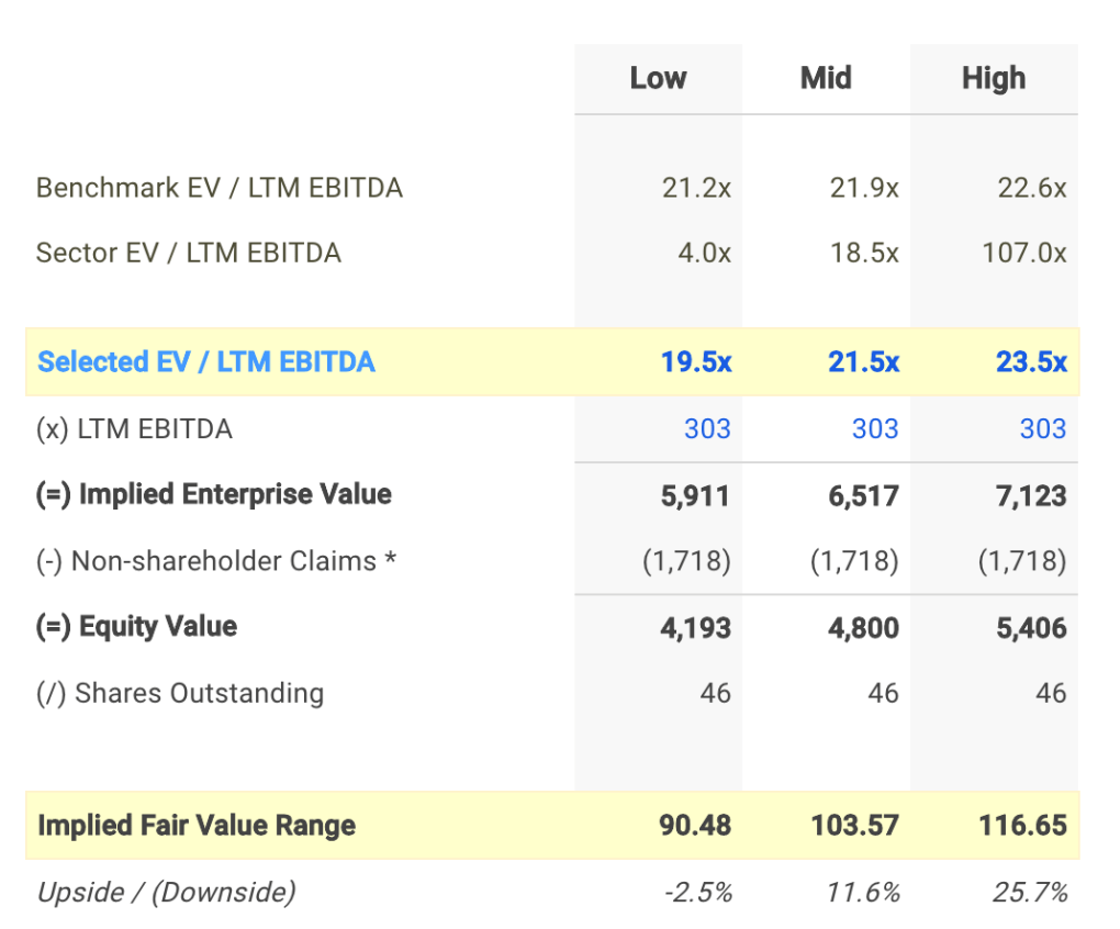 LSI EV / EBITDA Valuation Calculation
