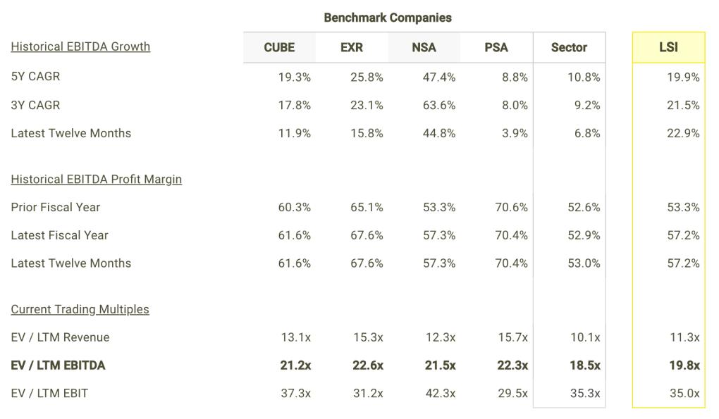 LSI EBITDA Growth and Margins vs Peers Table