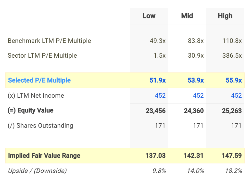 BXP P/E Valuation Calculation