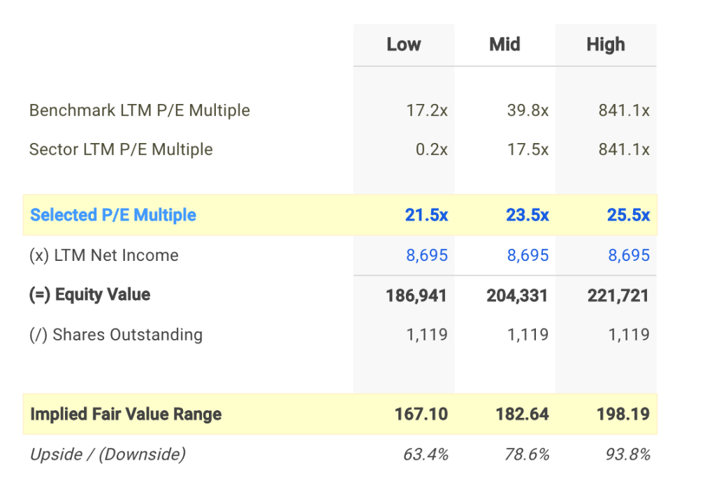 SNP P/E Valuation Calculation