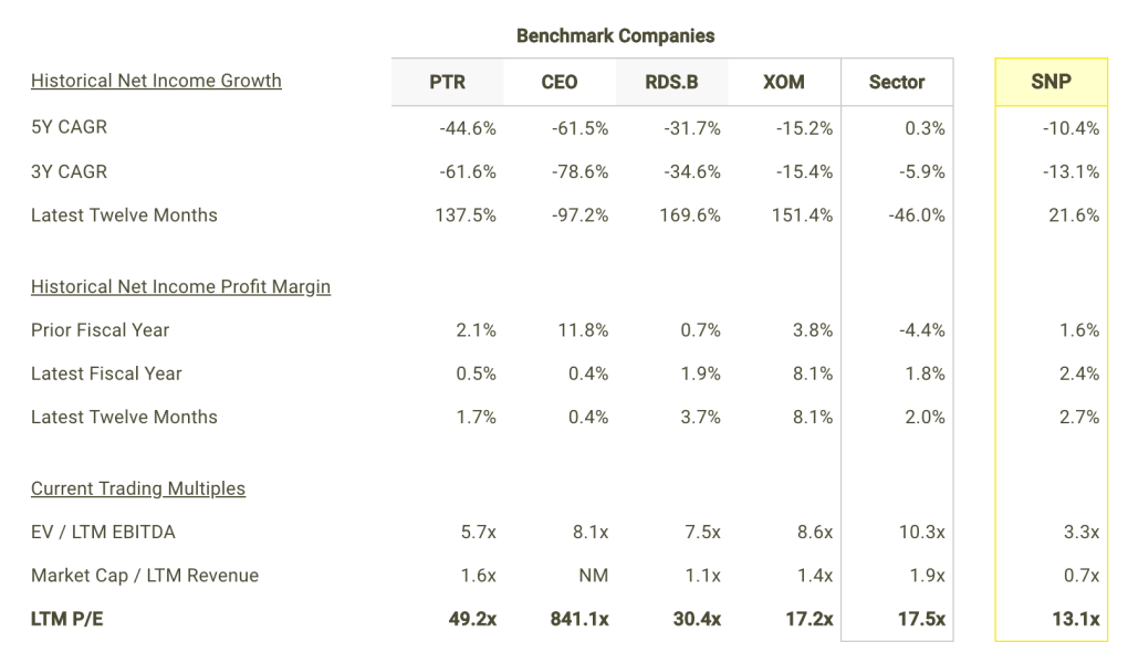 SNP Net Income Growth and Margins vs Peers Table