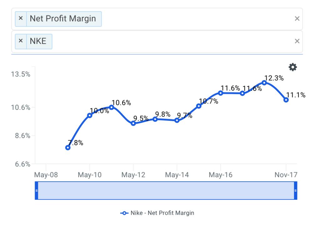 NKE Net Profit Margin Trends