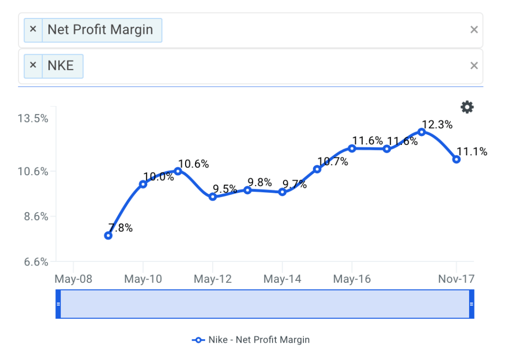 NKE Net Profit Margin Trends