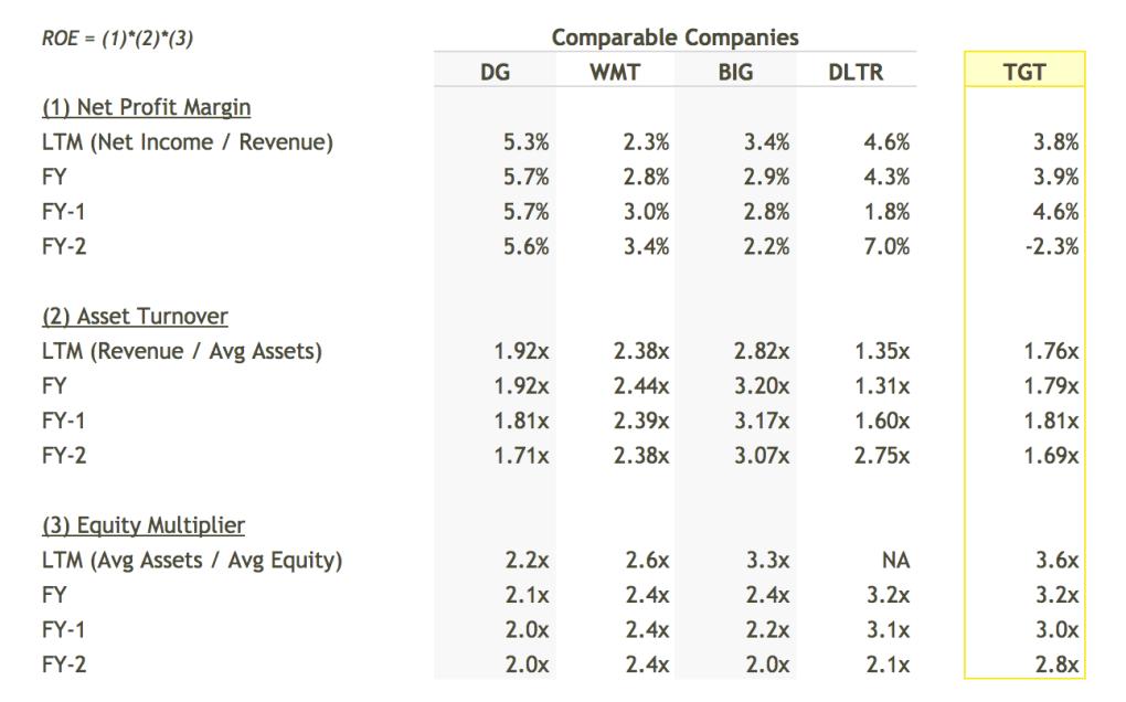 TGT ROE Breakdown vs Peers Table - DuPont Analysis
