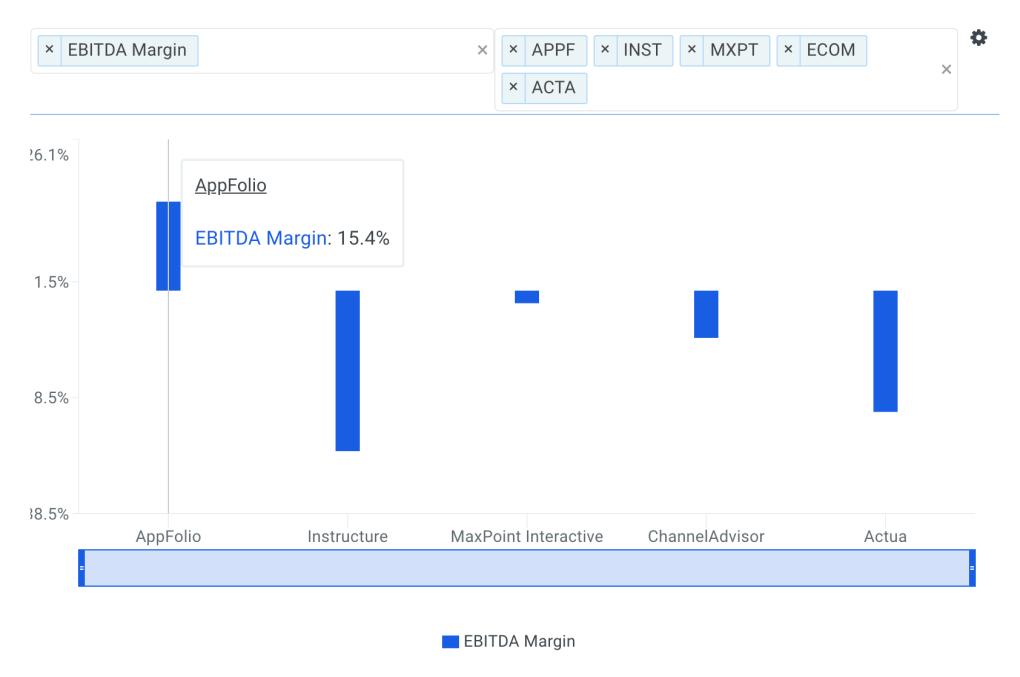 AppFolio EBITDA Margin vs Peers Chart