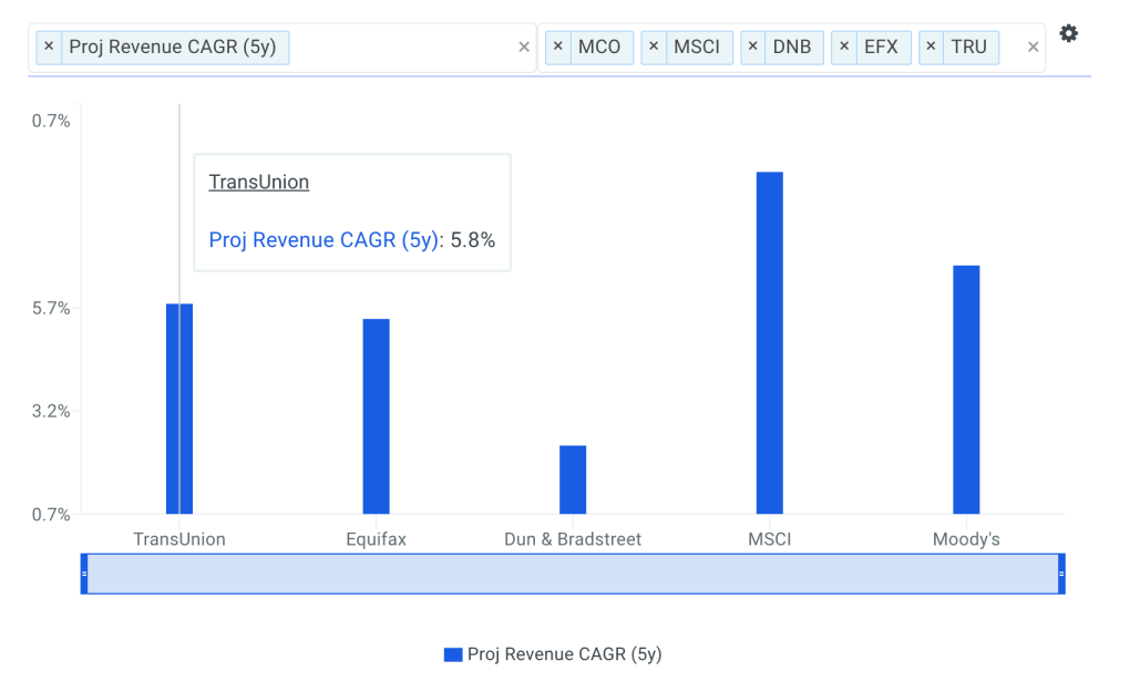 TransUnion Revenue CAGR vs Peers Chart