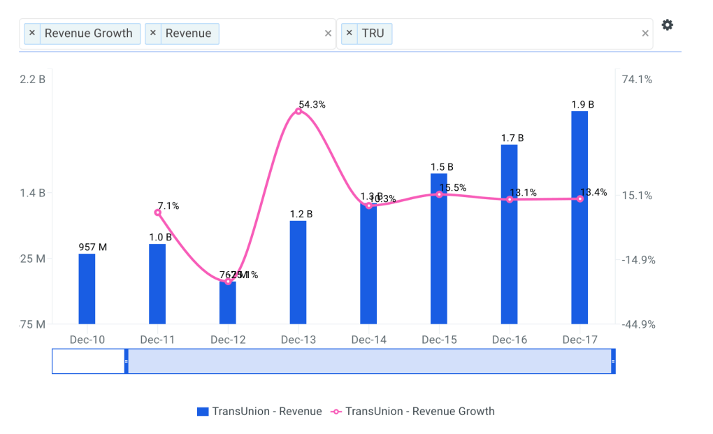 TransUnion Revenue Growth Chart