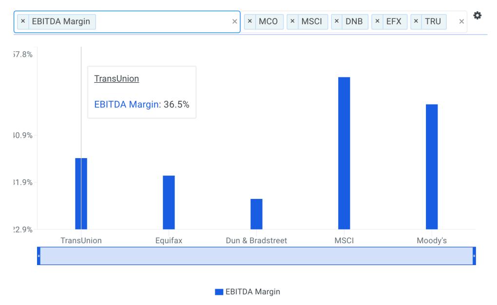 TransUnion EBITDA Margin vs Peers Chart