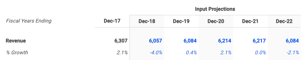TreeHouse Selected Revenue Growth Assumptions