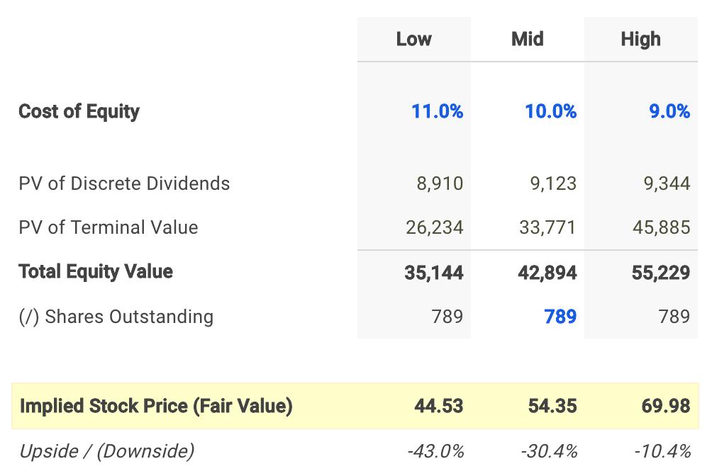 Las Vegas Sands Corp Dividend Fair Value Conclusion