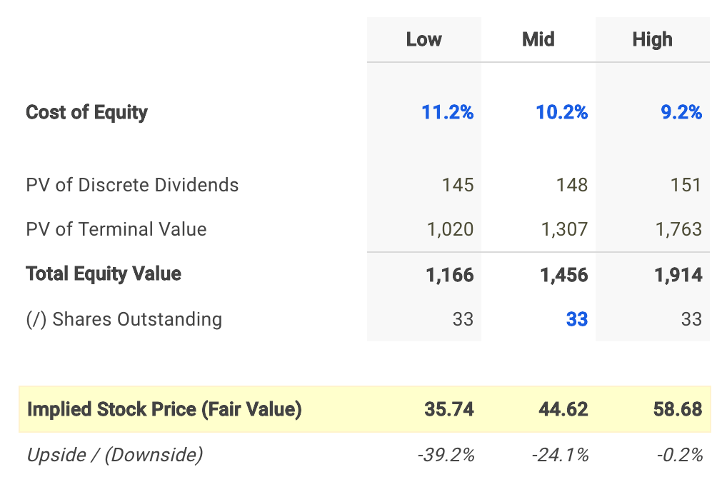 Banner Dividend Fair Value Conclusion