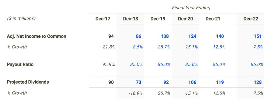 GasLog Dividend Forecast