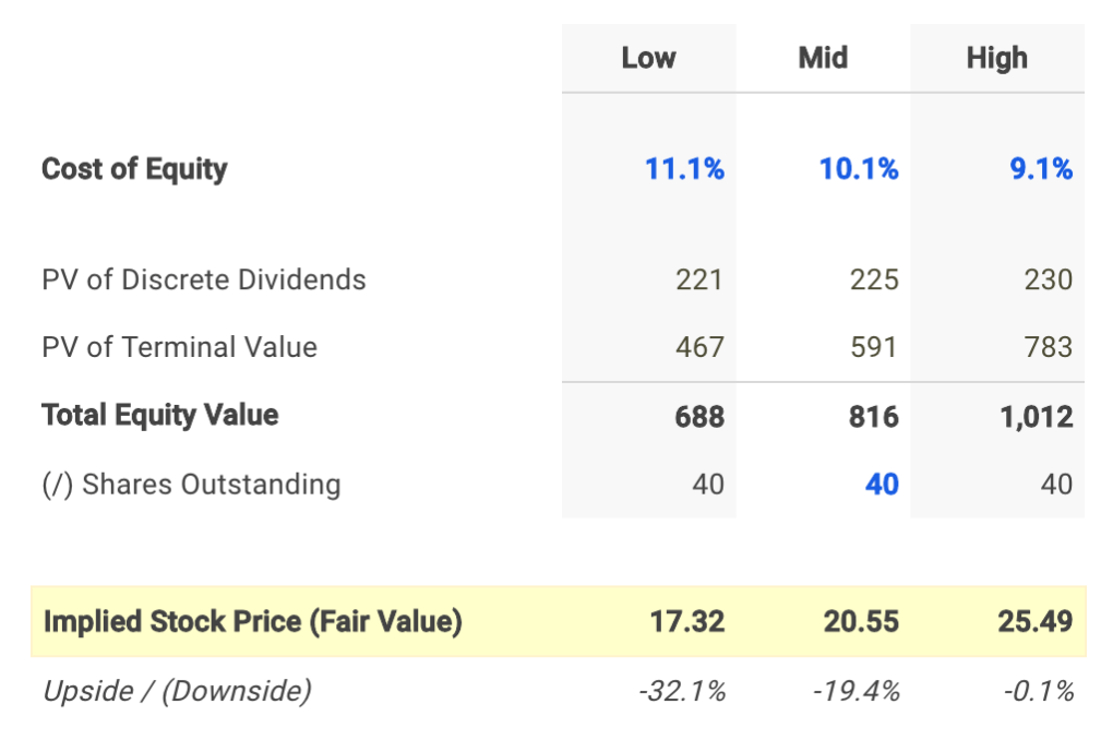 Getty Realty Dividend Fair Value Conclusion