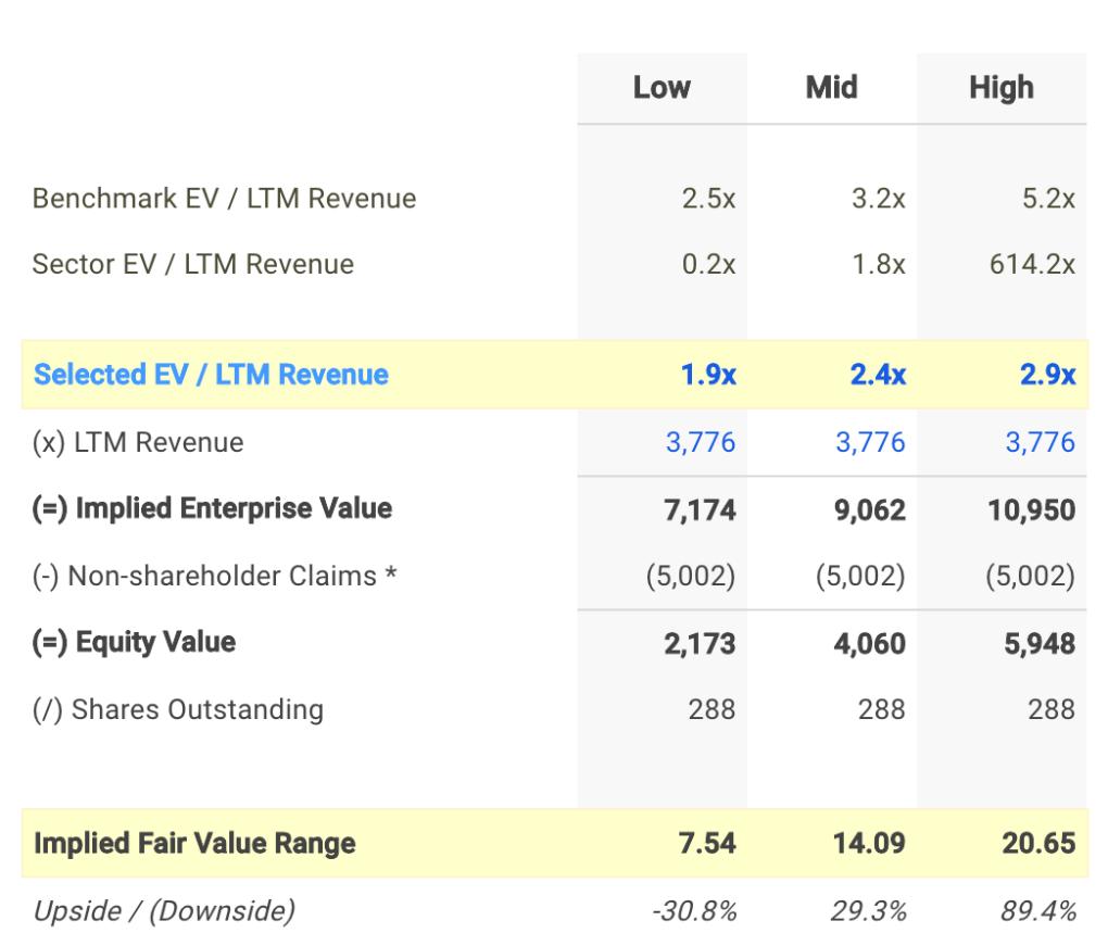 PAH EV / Sales Valuation Calculation