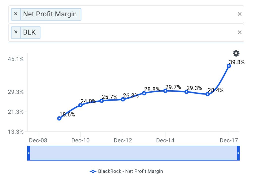 BLK Net Profit Margin Trends