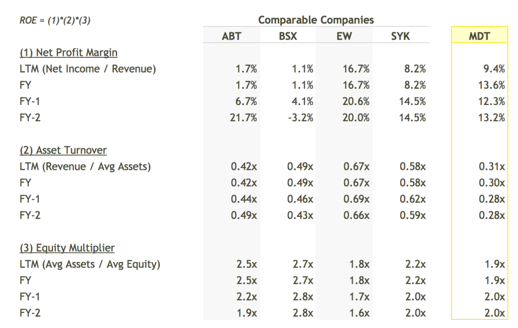 MDT ROE Breakdown vs Peers Table - DuPont Analysis