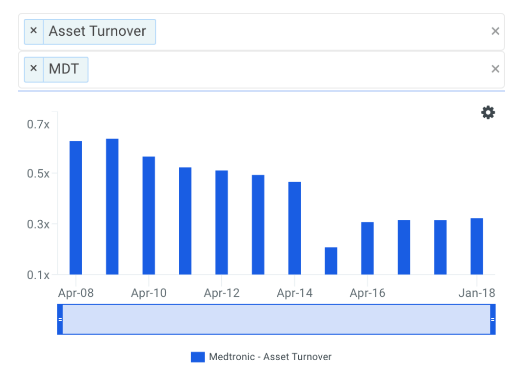 MDT Asset Turnover Trends