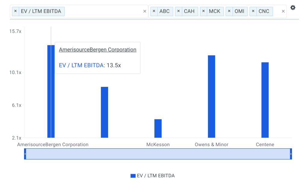 ABC EBITDA Multiple vs Peers Chart
