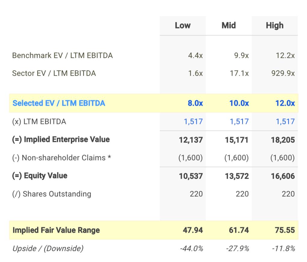 ABC EV / EBITDA Valuation Calculation