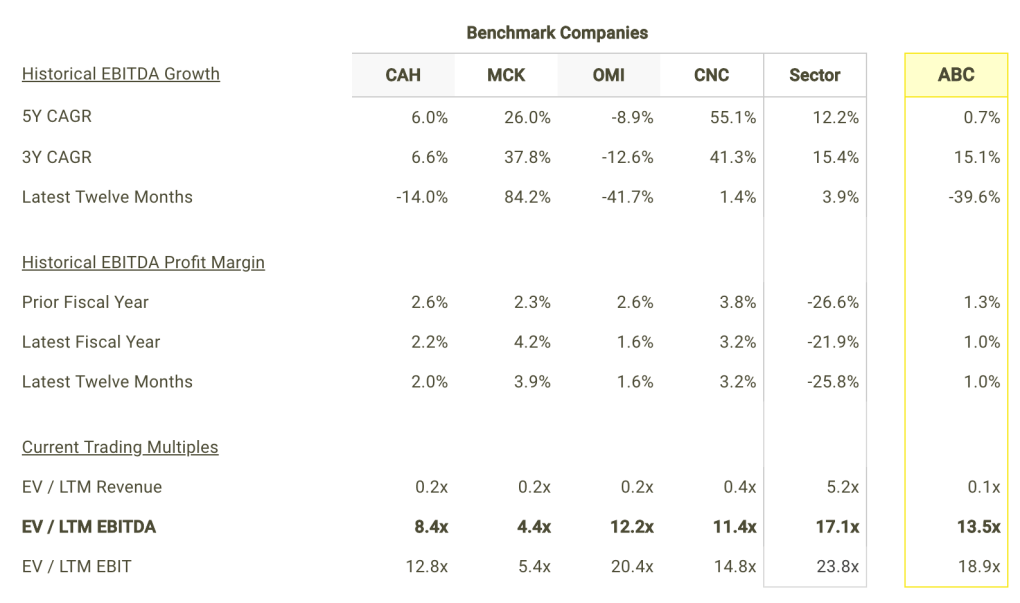 ABC EBITDA Growth and Margins vs Peers Table