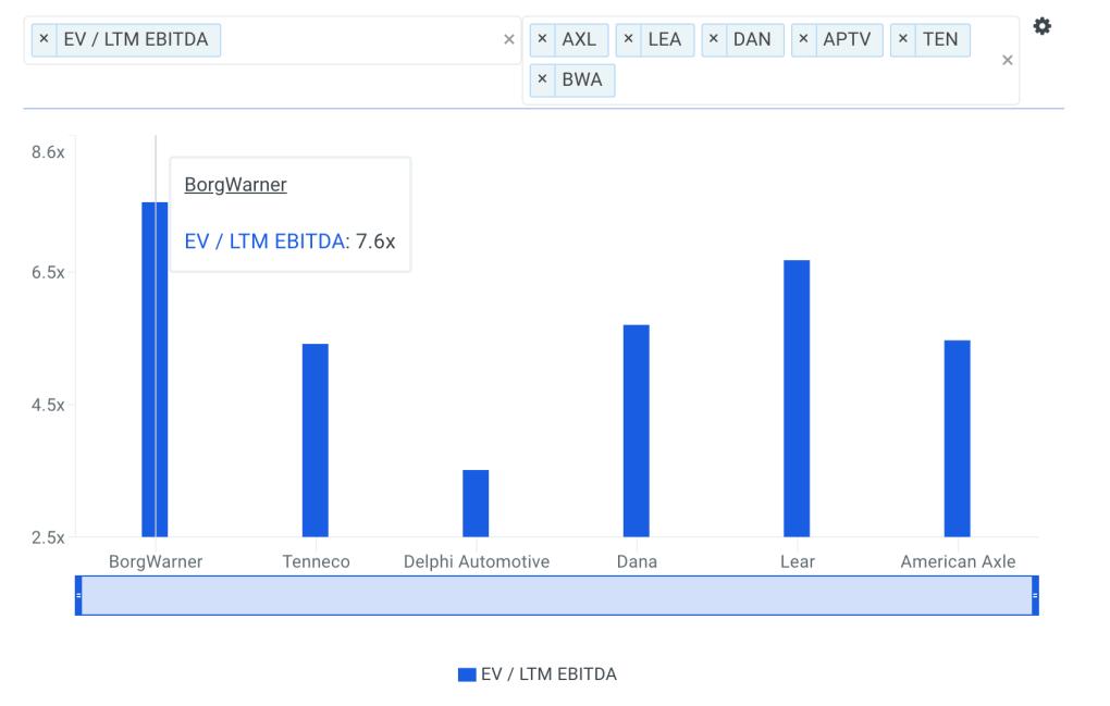 BWA EBITDA Multiple vs Peers Chart