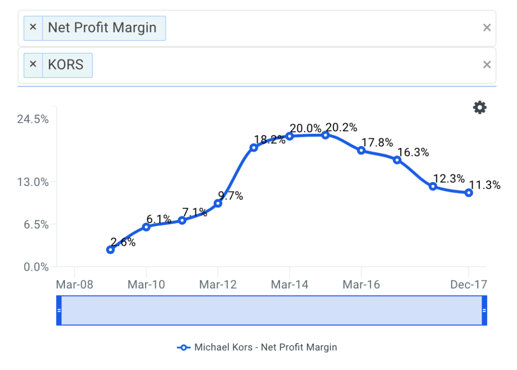 KORS Net Profit Margin Trends