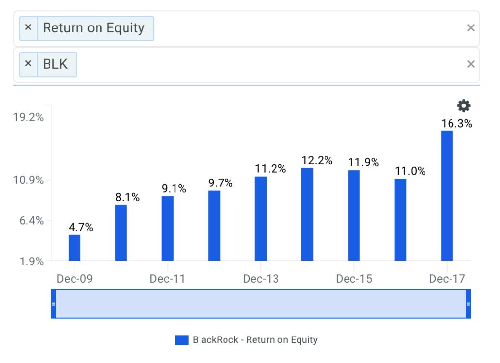 BlackRock's ROE Trends Chart