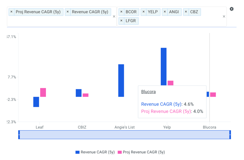 Blucora, Inc Revenue CAGR vs Peers Chart
