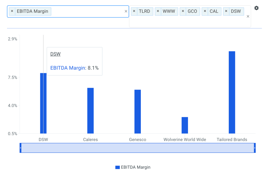 DSW EBITDA Margin vs Peers Chart