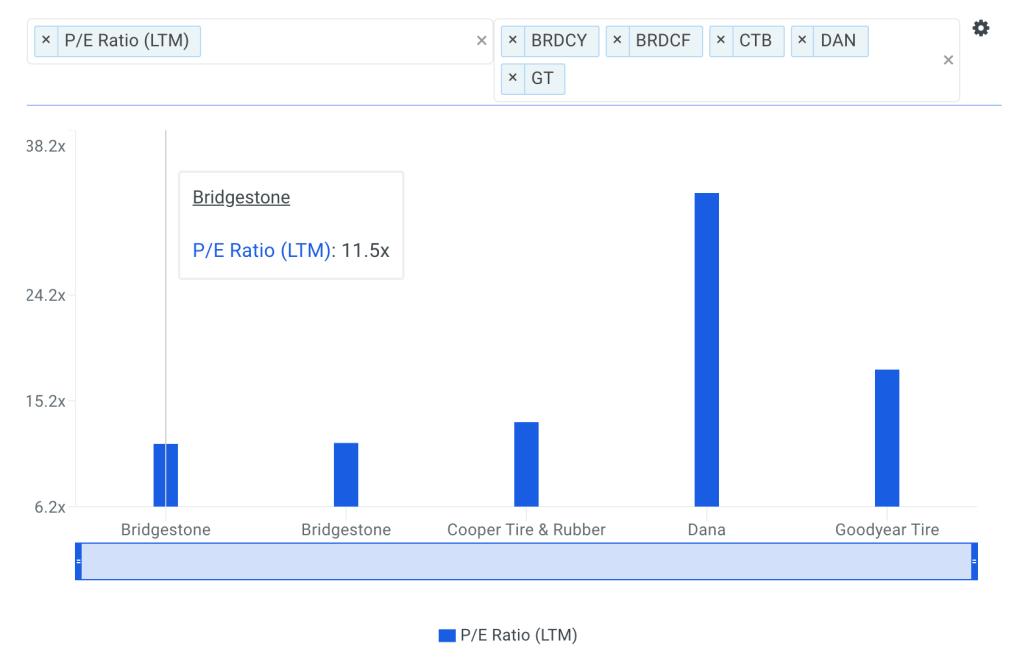 BRDCY P/E Ratio vs Peers Chart