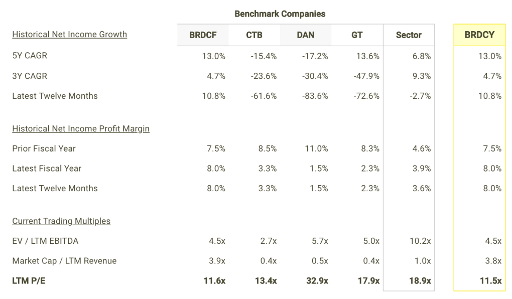 BRDCY Net Income Growth and Margins vs Peers Table
