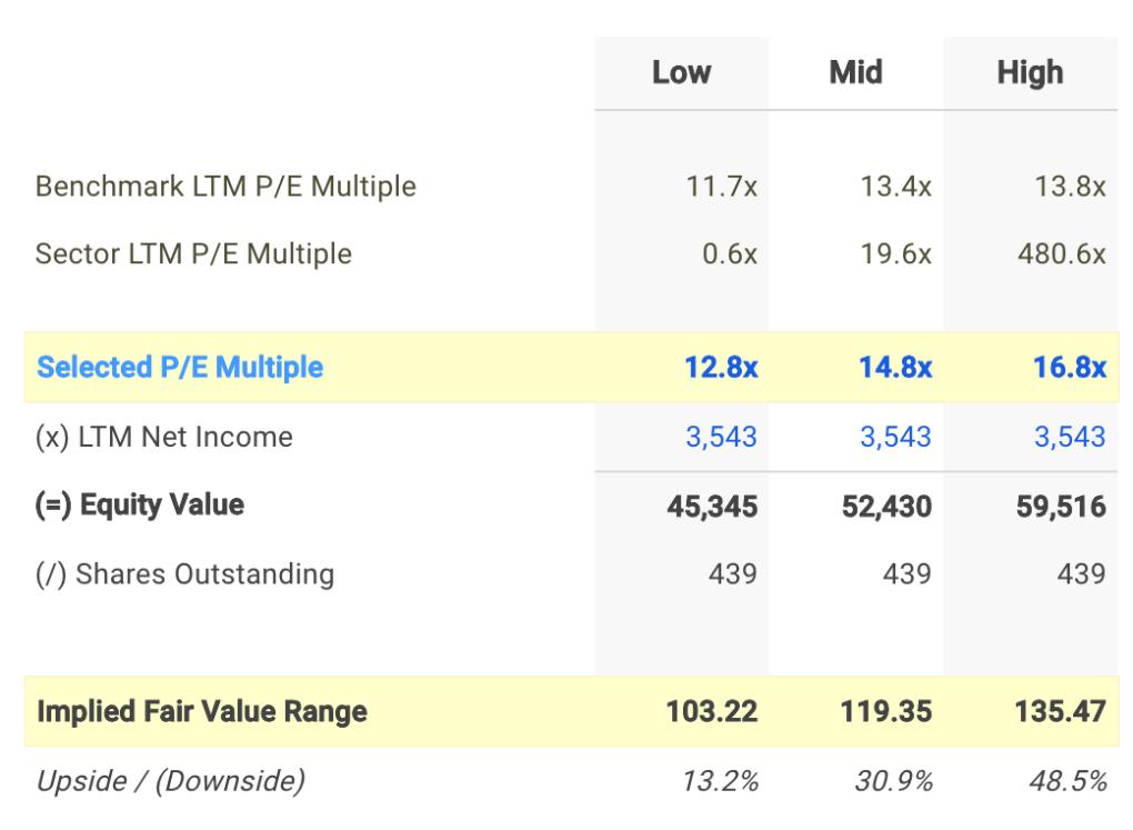 CM P/E Valuation Calculation