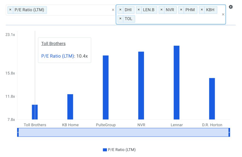 TOL P/E Ratio vs Peers Chart